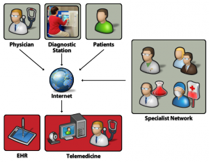 Tele health Telemedicine